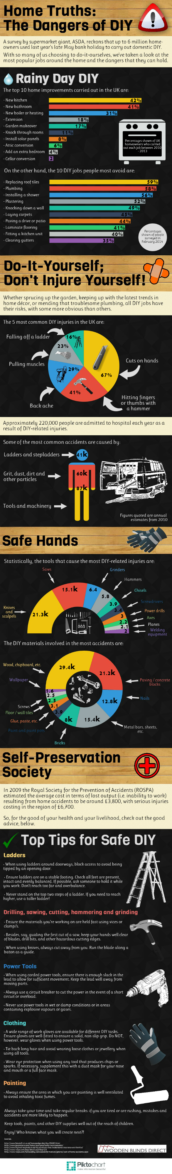 Home Truths-The Dangers of DIY. An infographic showcasing statistics on injuries caused by DIY.